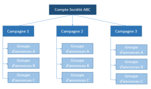Adopte Internet - Structure compte